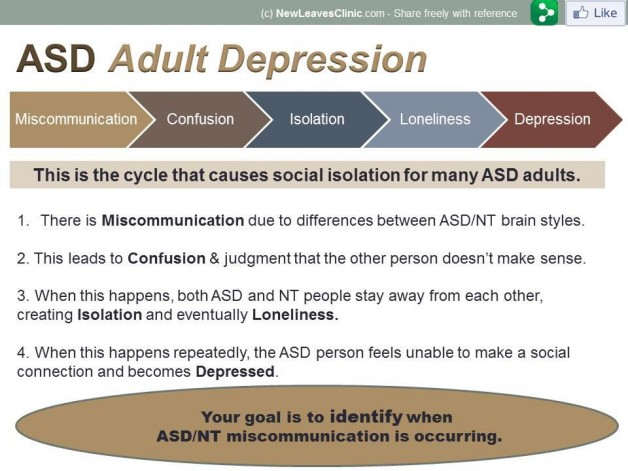ASD-adult-depression